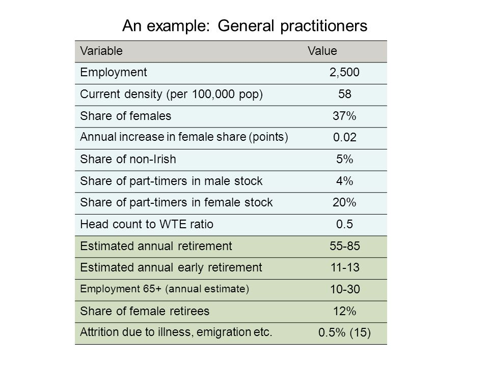An example: General practitioners VariableValue Employment2,500 Current density (per 100,000 pop)58 Share of females37% Annual increase in female share (points) 0.02 Share of non-Irish5% Share of part-timers in male stock4% Share of part-timers in female stock20% Head count to WTE ratio0.5 Estimated annual retirement55-85 Estimated annual early retirement11-13 Employment 65+ (annual estimate) 10-30 Share of female retirees12% Attrition due to illness, emigration etc.