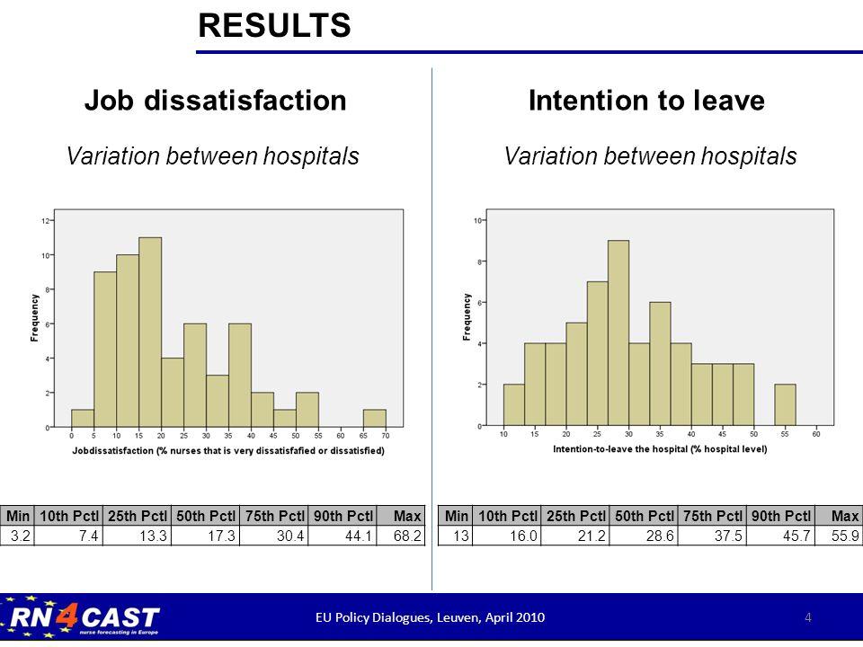 Min10th Pctl25th Pctl50th Pctl75th Pctl90th PctlMax 3.27.413.317.330.444.168.2 4EU Policy Dialogues, Leuven 2010 Variation between hospitals 4 Job dis