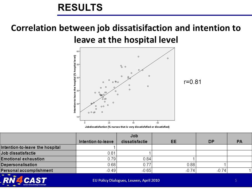 6 HospitalIntention-to-leaveJob dissatisfaction HOS 213.11 %3.23 % HOS 713.51 %5.41 % HOS 1113.21 %7.41 % HOS 1813.51 %8.11 % HospitalIntention-to-leaveJob dissatisfaction HOS 4545.57 %47.50 % HOS 4741.18 %52.94 % HOS 5355.88 %44.12 % HOS 3754.55 %68.18 % EU Policy Dialogues, Leuven, April 2010 Top 4 Bottom 4 RESULTS