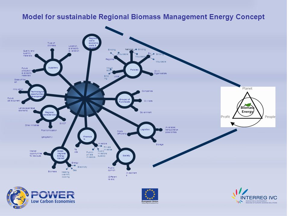 Model for sustainable Regional Biomass Management Energy Concept