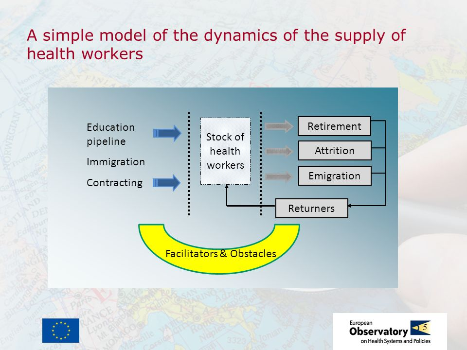5 A simple model of the dynamics of the supply of health workers Education pipeline Immigration Contracting Stock of health workers Retirement Attriti