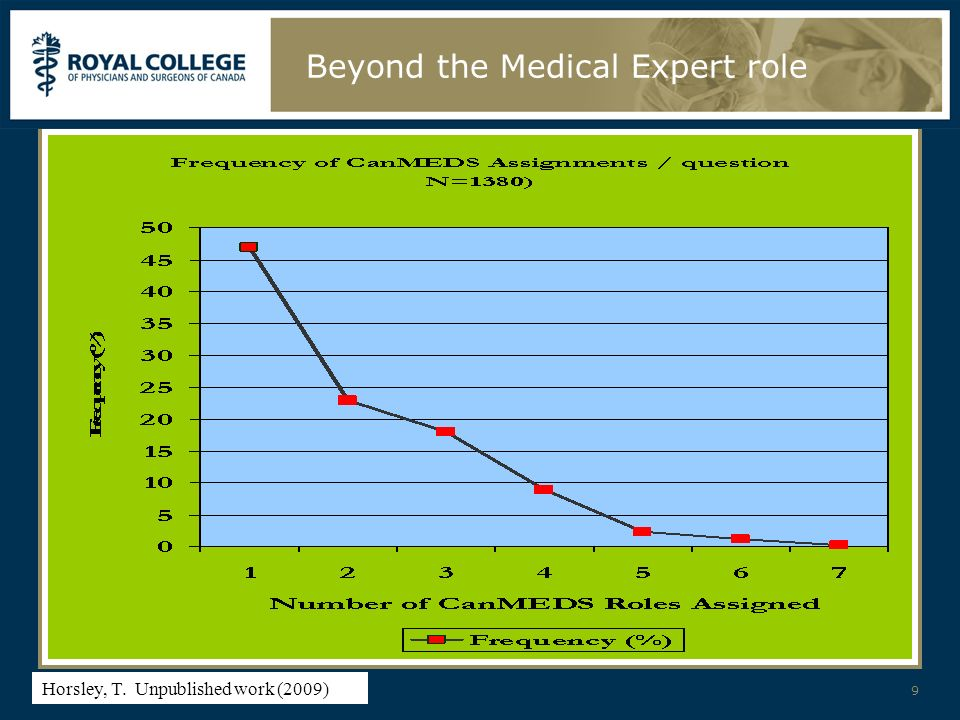 Presentation Title - Change Text in Slide Master Beyond the Medical Expert role 9 Horsley, T.