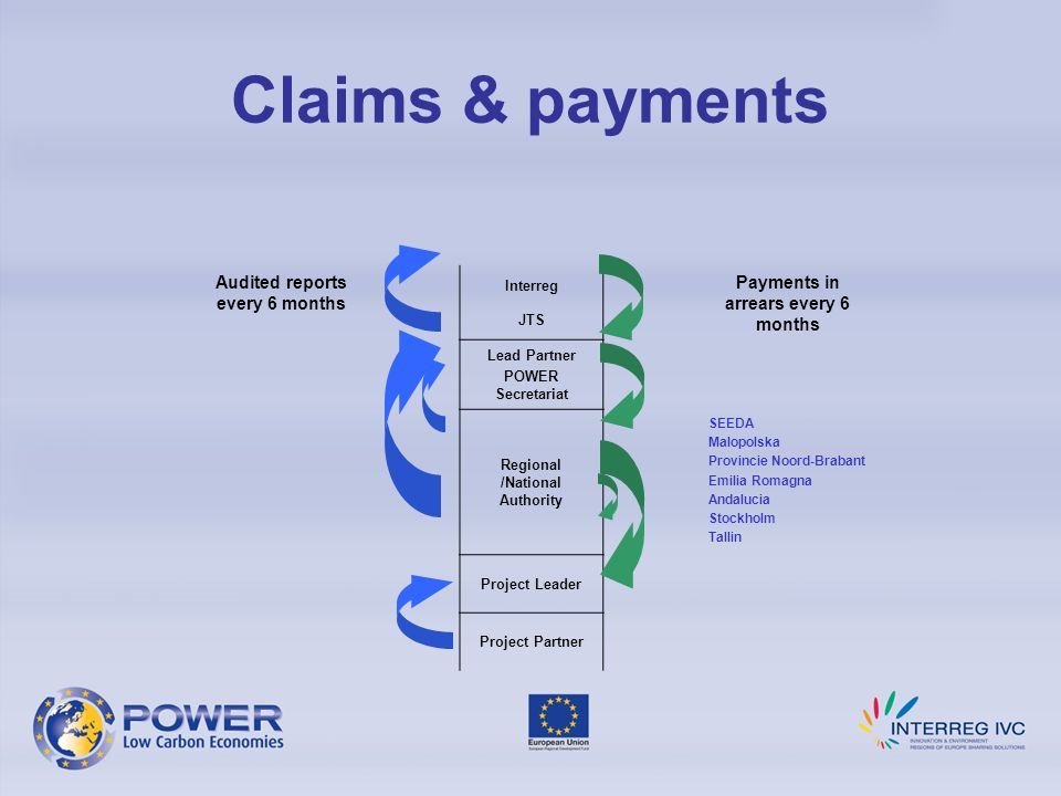 Audited reports every 6 months Interreg JTS Payments in arrears every 6 months Lead Partner POWER Secretariat Regional /National Authority SEEDA Malopolska Provincie Noord-Brabant Emilia Romagna Andalucia Stockholm Tallin Project Leader Project Partner Claims & payments