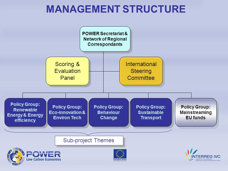MANAGEMENT STRUCTURE International Steering Committee POWER Secretariat & Network of Regional Correspondants Policy Group: Renewable Energy & Energy efficiency Policy Group: Sustainable Transport Policy Group: Sustainable Transport Policy Group: Eco-innovation & Environ Tech Policy Group: Eco-innovation & Environ Tech Policy Group: Behaviour Change Policy Group: Behaviour Change Policy Group: Mainstreaming EU funds Policy Group: Mainstreaming EU funds Scoring & Evaluation Panel Sub-project Themes