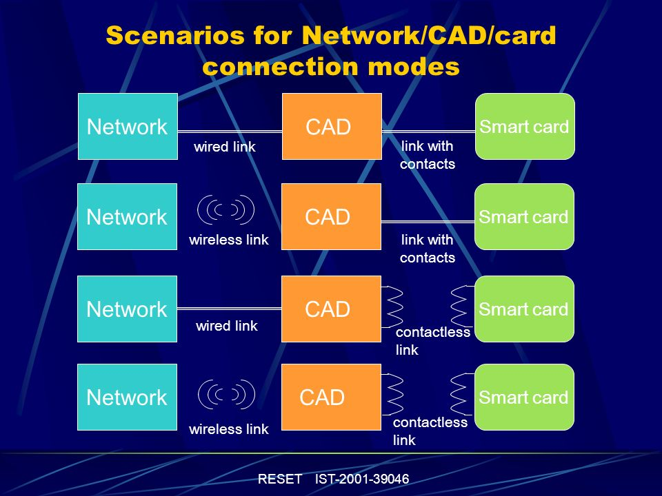 RESET IST-2001-39046 Research orientations Enhancing user s trust in card and CAD is necessary to develop new smard card applications => TRUSTED ENVIRONMENT Transaction data integrity Secured user identification