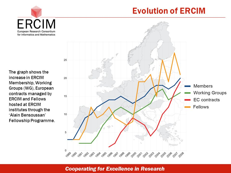 Cooperating for Excellence in Research Evolution of ERCIM The graph shows the increase in ERCIM Membership, Working Groups (WG), European contracts managed by ERCIM and Fellows hosted at ERCIM institutes through the Alain Bensoussan Fellowship Programme.
