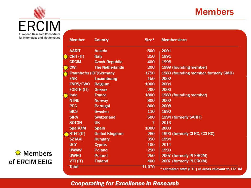 Cooperating for Excellence in Research MemberCountry AARITAustria CNR (IT)Italy CRCIMCzech Republic CWIThe Netherlands Fraunhofer (ICT)Germany FNR Luxembourg FNRS/FWOBelgium FORTH (IT)Greece InriaFrance NTNUNorway PEGPortugal SICS Sweden SIRASwitzerland SOTONUK SpaRCIMSpain STFC (IT)United Kingdom SZTAKIHungary UCYCyprus UWAWPoland UWROPoland VTT (IT)Finland Total Size* 500 250 400 200 1750 150 1000 200 1800 800 110 500 .
