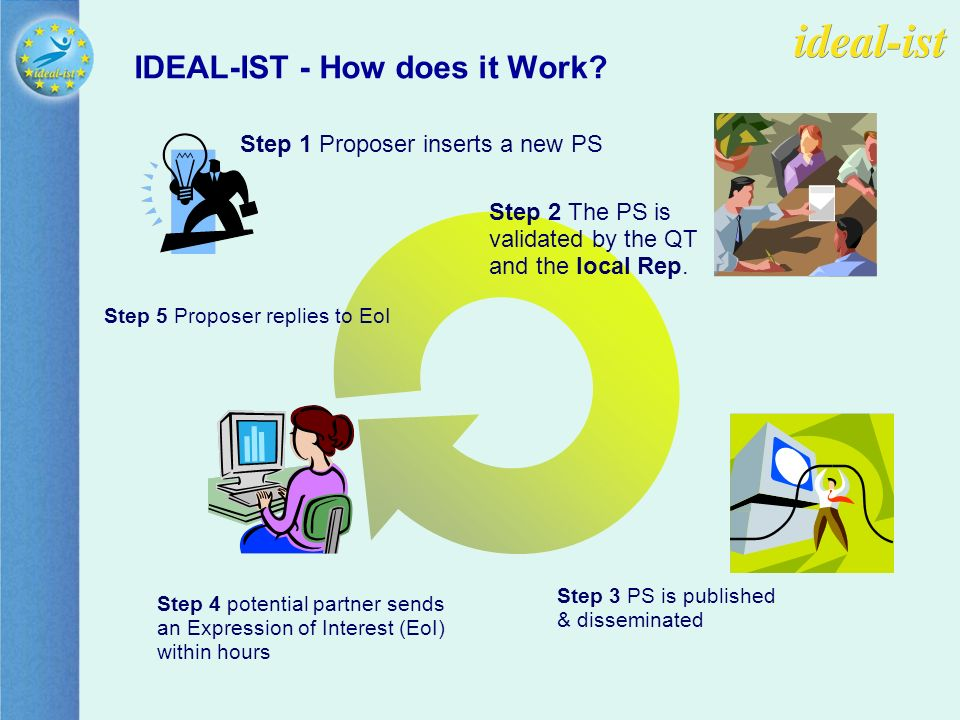 IDEAL-IST - How does it Work.