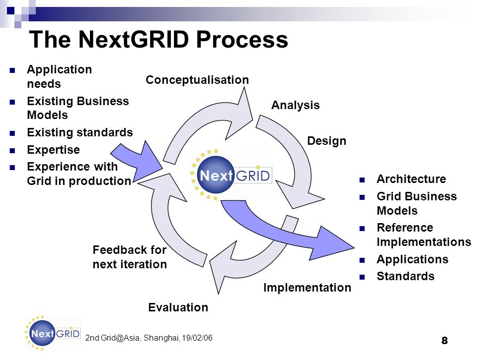8 2nd Shanghai, 19/02/06 The NextGRID Process Application needs Existing Business Models Existing standards Expertise Experience with Grid in production Architecture Grid Business Models Reference Implementations Applications Standards Feedback for next iteration Analysis Conceptualisation Implementation Design Evaluation