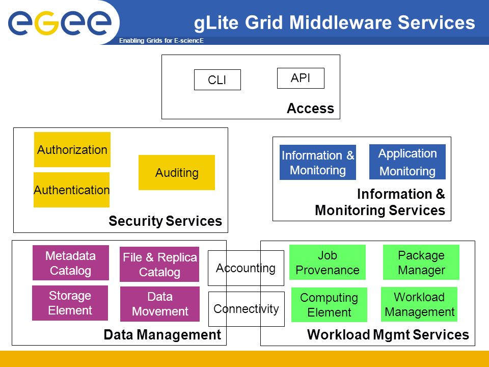 Enabling Grids for E-sciencE gLite Grid Middleware Services API Access Workload Mgmt Services Computing Element Workload Management Metadata Catalog Data Management Storage Element Data Movement File & Replica Catalog Authorization Security Services Authentication Information & Monitoring Information & Monitoring Services Application Monitoring Connectivity Accounting Auditing Job Provenance Package Manager CLI