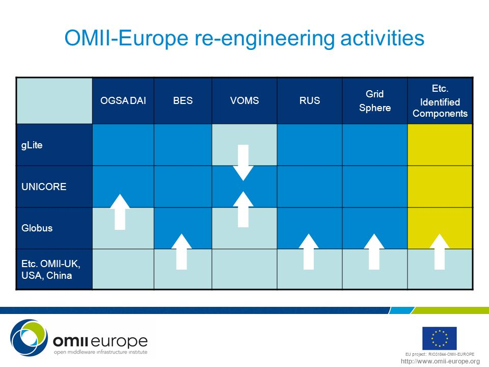 EU project: RIO31844-OMII-EUROPE http://www.omii-europe.org OMII-Europe re-engineering activities OGSA DAIBESVOMSRUS Grid Sphere Etc.