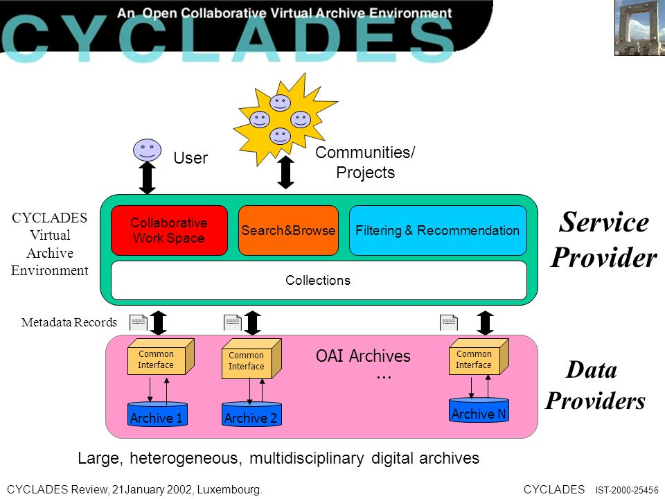 CYCLADES Review, 21January 2002, Luxembourg.CYCLADES IST Large, heterogeneous, multidisciplinary digital archives CYCLADES Virtual Archive Environment User Communities/ Projects Service Provider...