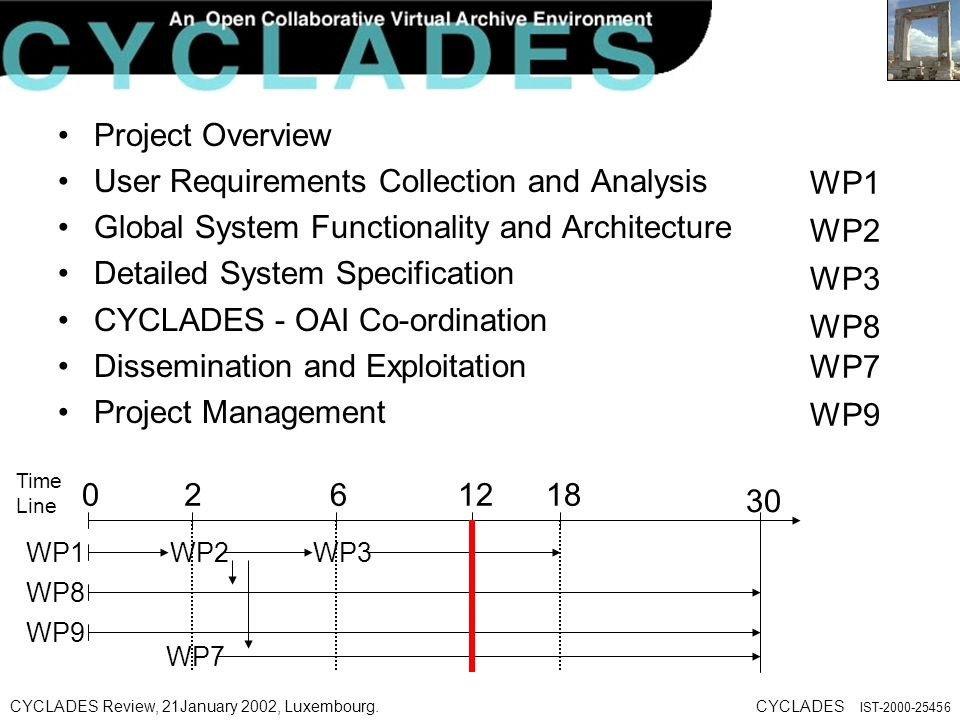 CYCLADES Review, 21January 2002, Luxembourg.CYCLADES IST Project Overview User Requirements Collection and Analysis Global System Functionality and Architecture Detailed System Specification CYCLADES - OAI Co-ordination Dissemination and Exploitation Project Management WP1 WP2 WP3 WP8 WP7 WP9 WP1WP2WP3 WP8 WP7 WP Time Line