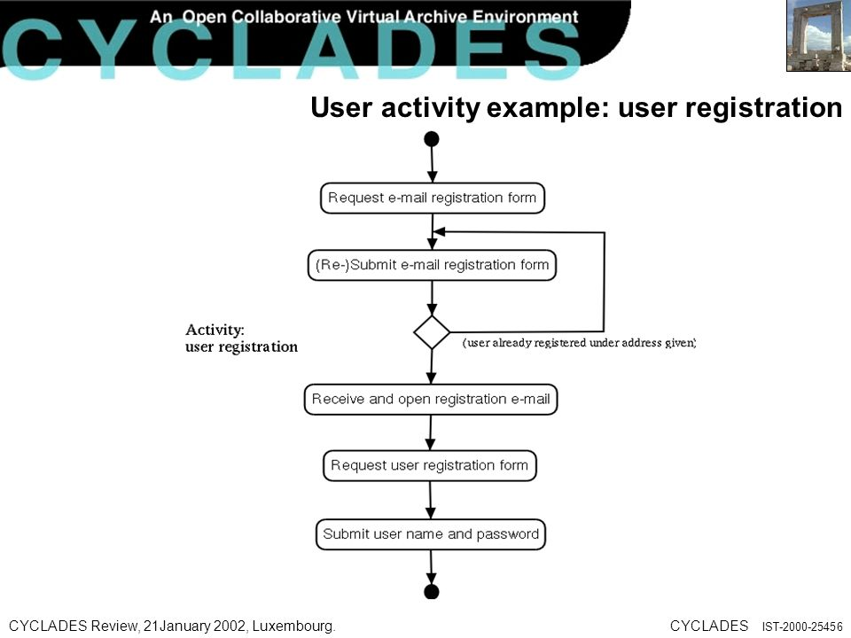 CYCLADES Review, 21January 2002, Luxembourg.CYCLADES IST User activity example: user registration