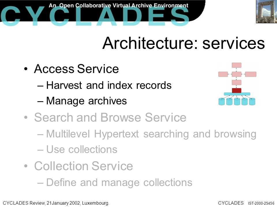 CYCLADES Review, 21January 2002, Luxembourg.CYCLADES IST-2000-25456 Architecture: services Access Service –Harvest and index records –Manage archives Search and Browse Service –Multilevel Hypertext searching and browsing –Use collections Collection Service –Define and manage collections
