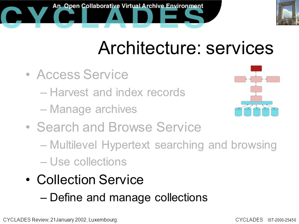 CYCLADES Review, 21January 2002, Luxembourg.CYCLADES IST Architecture: services Access Service –Harvest and index records –Manage archives Search and Browse Service –Multilevel Hypertext searching and browsing –Use collections Collection Service –Define and manage collections