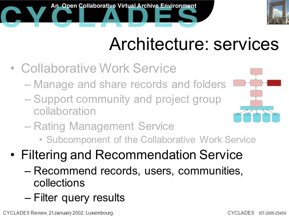 CYCLADES Review, 21January 2002, Luxembourg.CYCLADES IST Architecture: services Collaborative Work Service –Manage and share records and folders –Support community and project group collaboration –Rating Management Service Subcomponent of the Collaborative Work Service Filtering and Recommendation Service –Recommend records, users, communities, collections –Filter query results