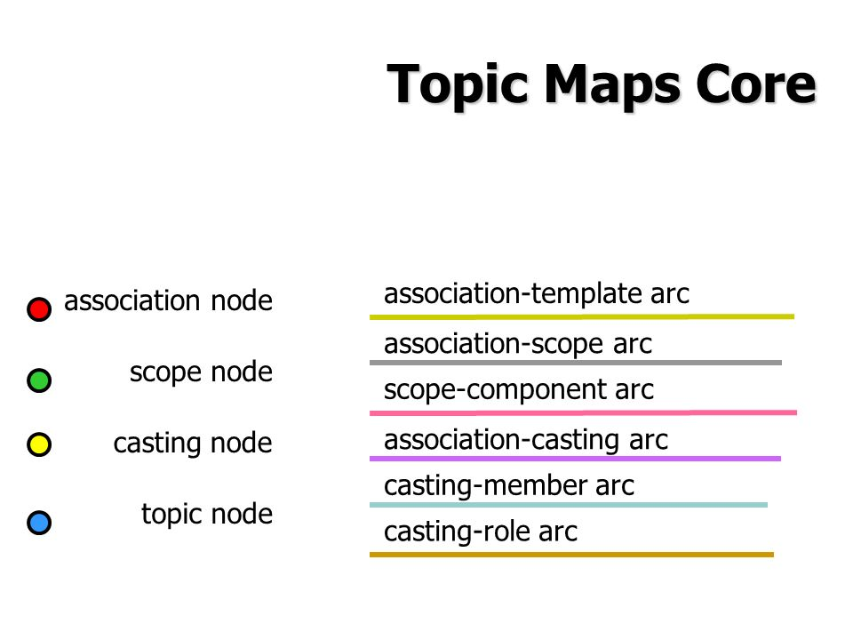 casting node topic node association node scope node casting-member arc association-casting arc scope-component arc association-template arc casting-role arc association-scope arc Topic Maps Core