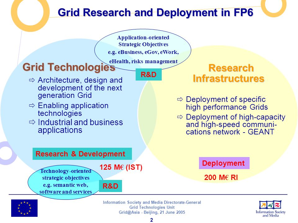 Information Society and Media Directorate-General Grid Technologies Unit - Beijing, 21 June Grid Research and Deployment in FP6 Grid Technologies Architecture, design and development of the next generation Grid Enabling application technologies Industrial and business applications Research Infrastructures Research Infrastructures Deployment of specific high performance Grids Deployment of high-capacity and high-speed communi- cations network - GEANT Research & Development Deployment Application-oriented Strategic Objectives e.g.