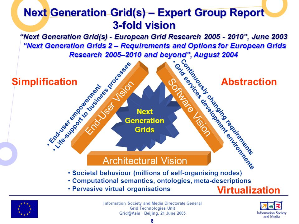 Information Society and Media Directorate-General Grid Technologies Unit - Beijing, 21 June Next Generation Grids End-user empowerment Life-support to business processes Societal behaviour (millions of self-organising nodes) Computational semantics, ontologies, meta-descriptions Pervasive virtual organisations Continuously changing requirements Grid services development environments Virtualization End-User Vision Software Vision Architectural Vision Simplification Abstraction Next Generation Grid(s) - European Grid Research , June 2003 Next Generation Grids 2 – Requirements and Options for European Grids Research 2005–2010 and beyond, August 2004 Next Generation Grid(s) – Expert Group Report 3-fold vision