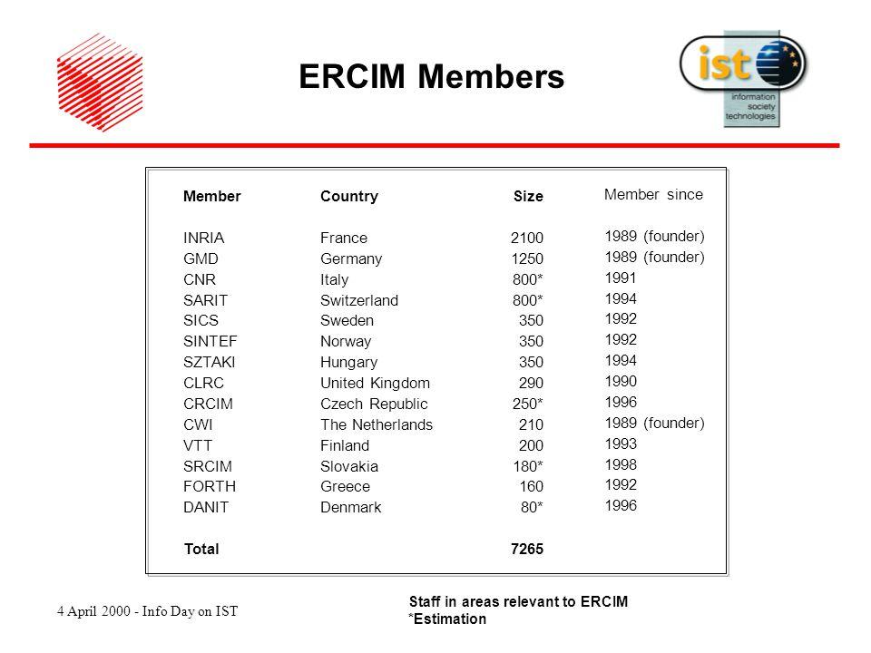 4 April 2000 - Info Day on IST EC Co-ordinator Partners Progress reports Deliverables Cost statements Changes Review Payments Amendments EC rules http://www.cordis.lu/fp5/mod-cont.htm