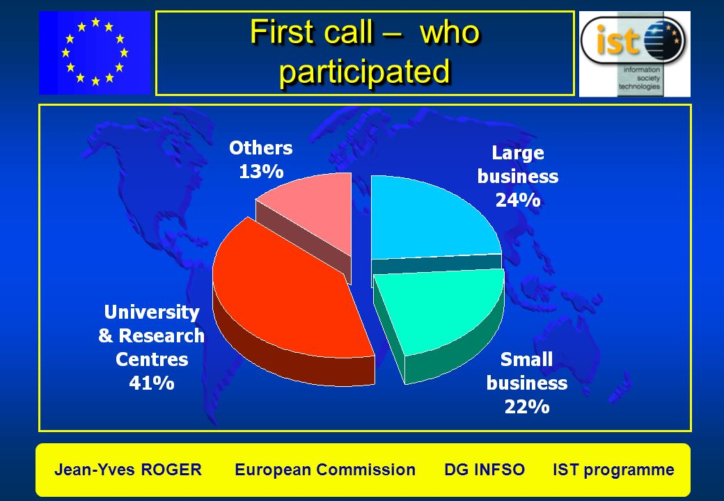 Jean-Yves ROGER European Commission DG INFSO IST programme First call – who participated
