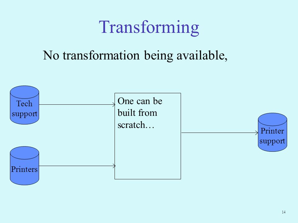 14 Transforming One can be built from scratch… Printer support Tech support Printers No transformation being available,