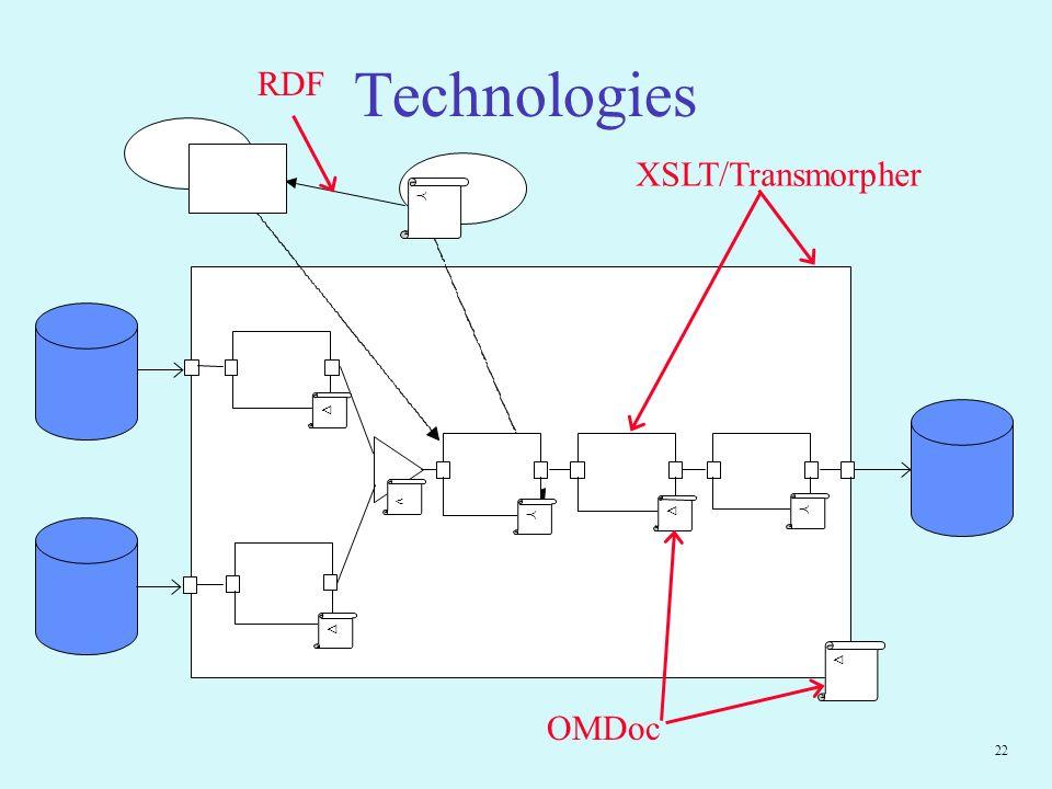 22 Technologies < RDF OMDoc XSLT/Transmorpher