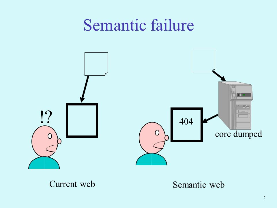 7 Semantic failure Current web Semantic web ! core dumped 404