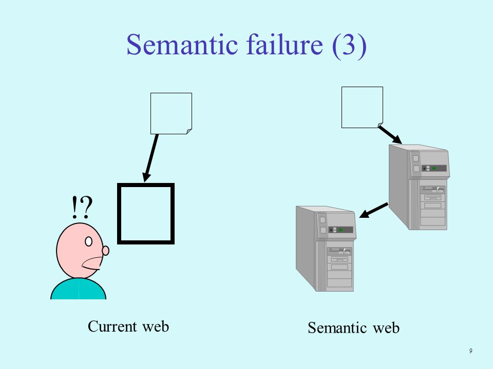 9 Semantic failure (3) Current web Semantic web !