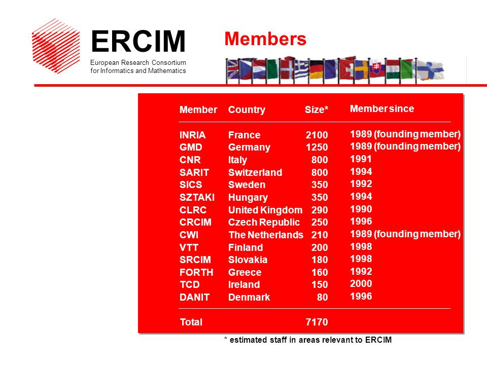 ERCIM European Research Consortium for Informatics and Mathematics MemberCountry INRIAFrance GMD Germany CNR Italy SARITSwitzerland SICSSweden SZTAKIHungary CLRCUnited Kingdom CRCIMCzech Republic CWIThe Netherlands VTTFinland SRCIMSlovakia FORTHGreece TCDIreland DANITDenmark Total Size* * estimated staff in areas relevant to ERCIM Member since 1989 (founding member) 1989 (founding member) (founding member) Members