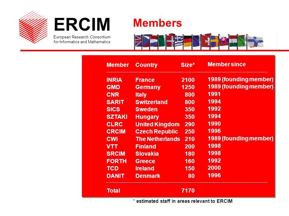 ERCIM European Research Consortium for Informatics and Mathematics ERCIM Website http://www.ercim.org/ ERCIM Office co/ INRIA Sophia-Antipolis, France Tel +33 4 92 38 50 10 - Fax +33 4 92 38 50 11 E-mail: office@ercim.org ERCIM News quarterly magazine (free subscription) For further information