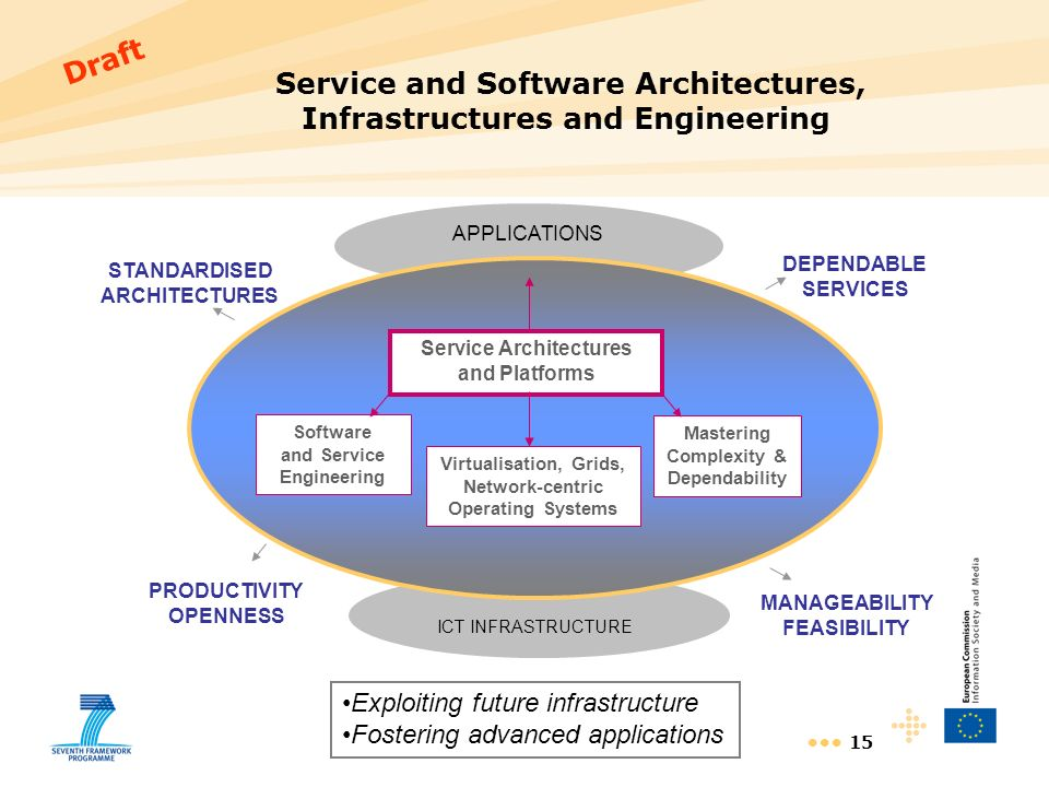15 Service and Software Architectures, Infrastructures and Engineering APPLICATIONS ICT INFRASTRUCTURE MANAGEABILITY FEASIBILITY PRODUCTIVITY OPENNESS Software and Service Engineering Mastering Complexity & Dependability Virtualisation, Grids, Network-centric Operating Systems Service Architectures and Platforms STANDARDISED ARCHITECTURES DEPENDABLE SERVICES Exploiting future infrastructure Fostering advanced applications Draft