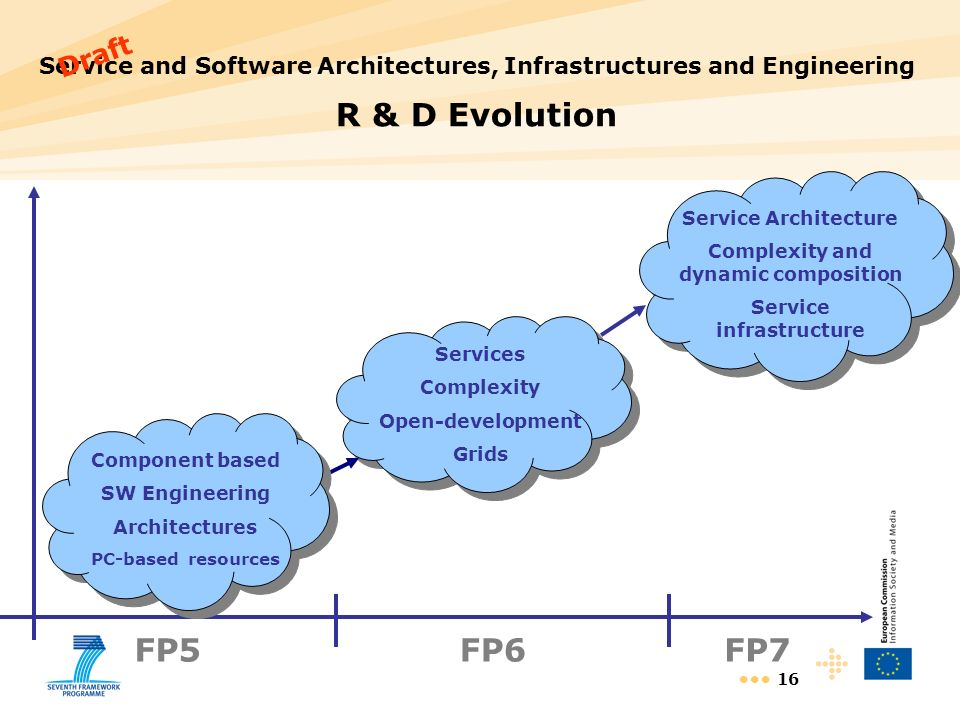 16 Service and Software Architectures, Infrastructures and Engineering R & D Evolution Services Complexity Open-development Grids Service Architecture Complexity and dynamic composition Service infrastructure FP5FP6FP7 Component based SW Engineering Architectures PC-based resources Draft