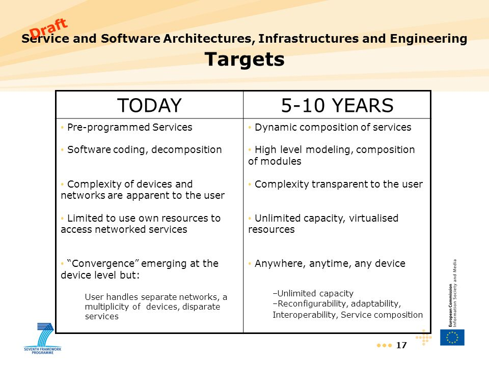 17 Service and Software Architectures, Infrastructures and Engineering Targets TODAY5-10 YEARS Pre-programmed Services Software coding, decomposition