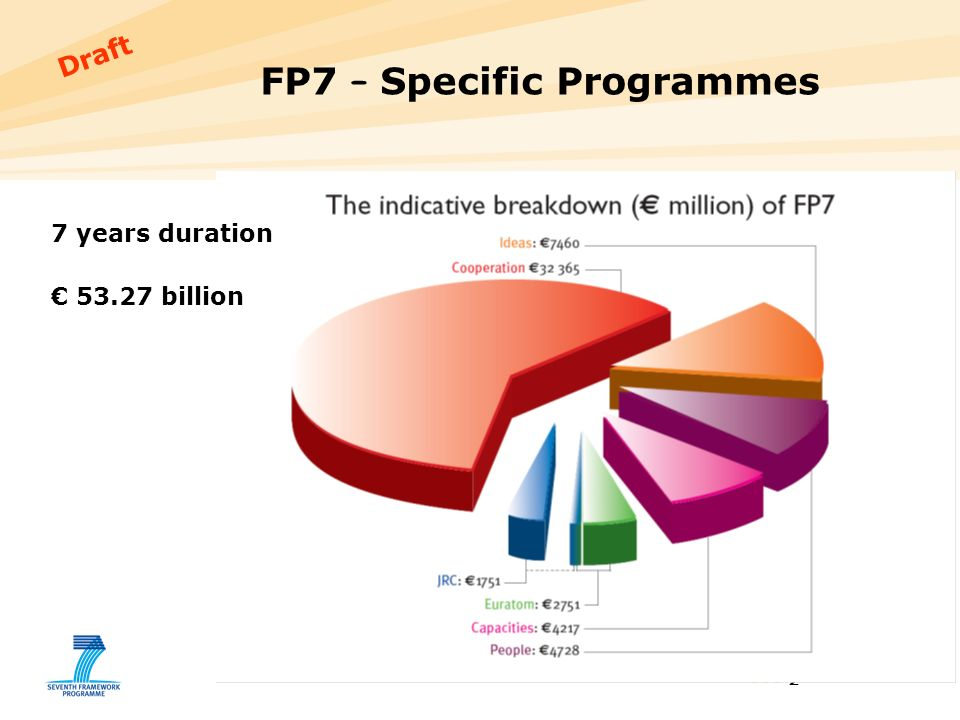 2 Draft FP7 – Specific Programmes 7 years duration billion