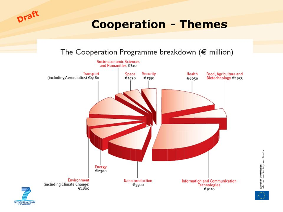 3 Draft Cooperation - Themes