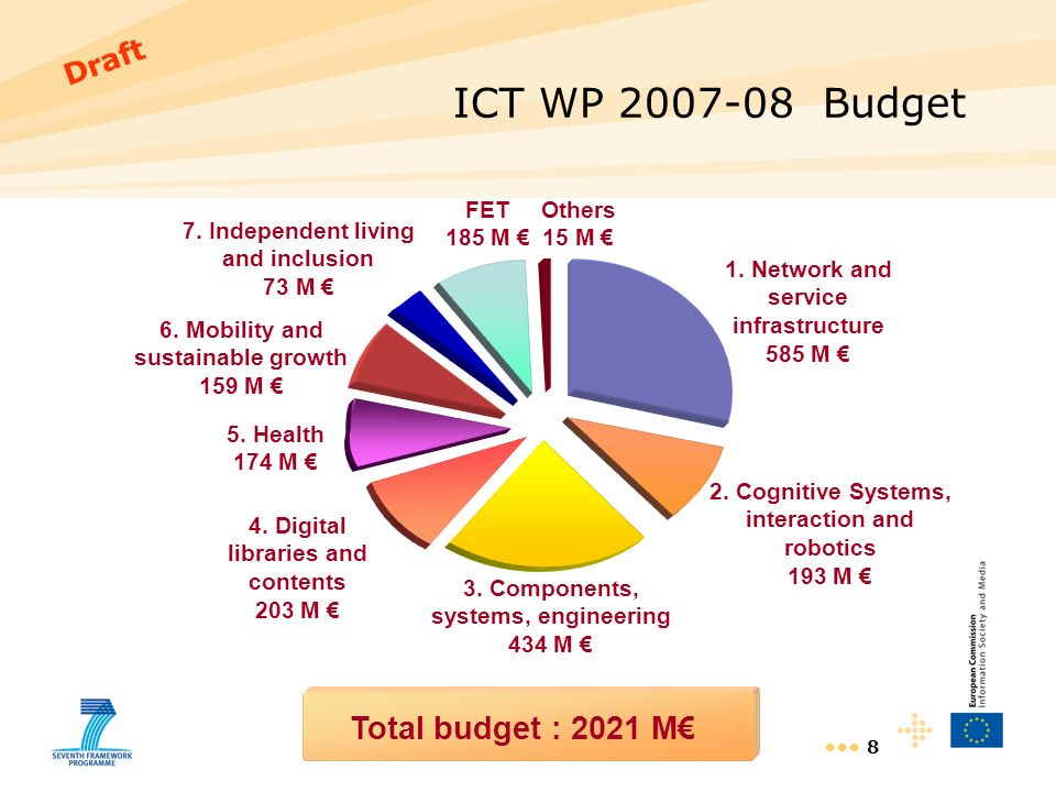 8 Total budget : 2021 M 1. Network and service infrastructure 585 M 3. Components, systems, engineering 434 M 4. Digital libraries and contents 203 M