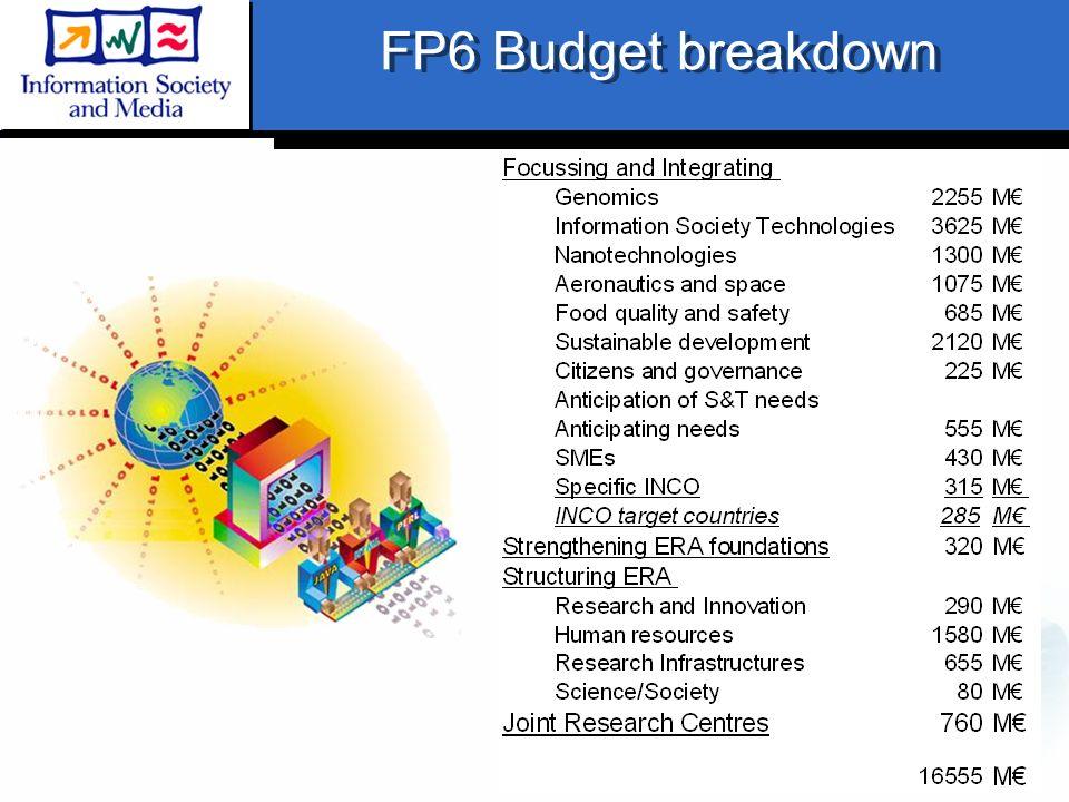 FP6 Budget breakdown