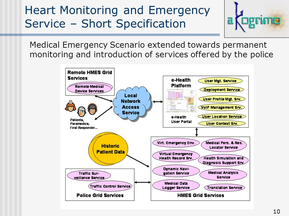 10 Heart Monitoring and Emergency Service – Short Specification Medical Emergency Scenario extended towards permanent monitoring and introduction of s