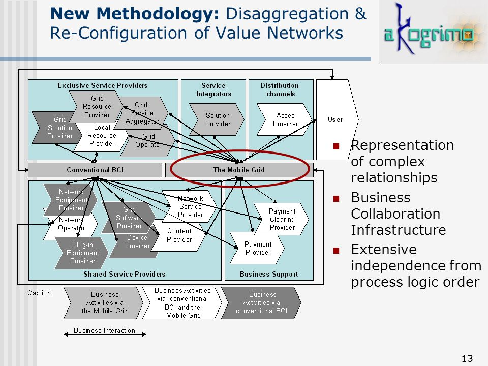 13 New Methodology: Disaggregation & Re-Configuration of Value Networks Representation of complex relationships Business Collaboration Infrastructure