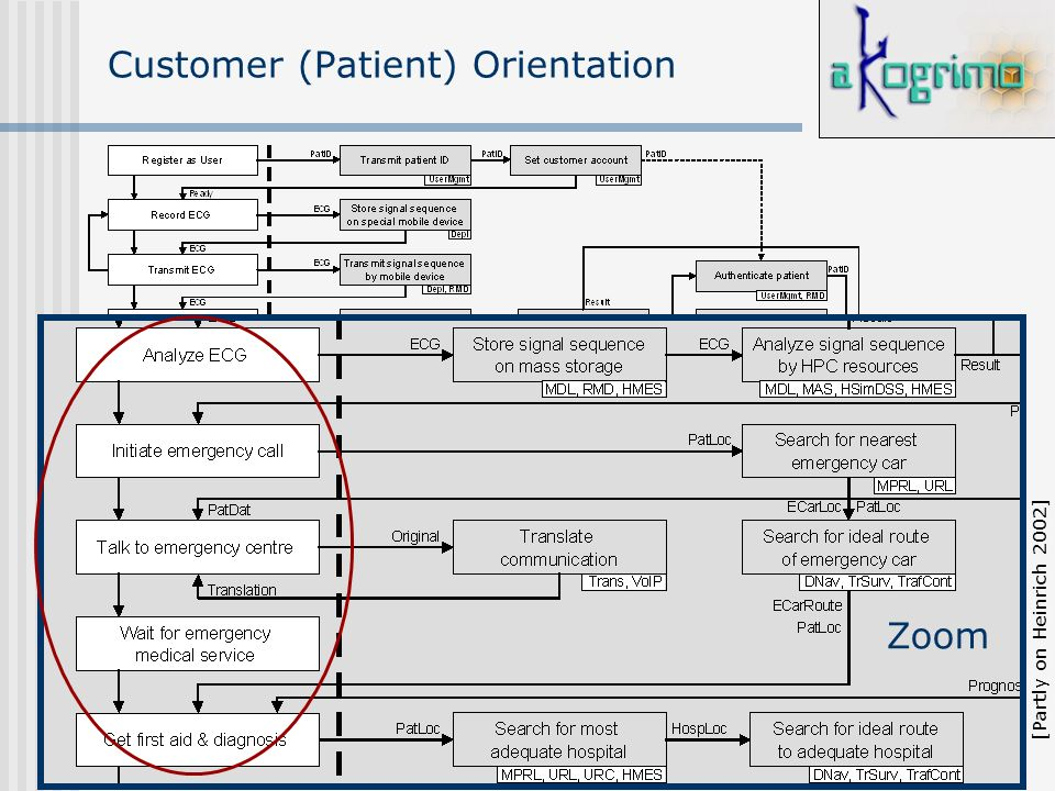 16 Customer (Patient) Orientation Zoom [Partly on Heinrich 2002]