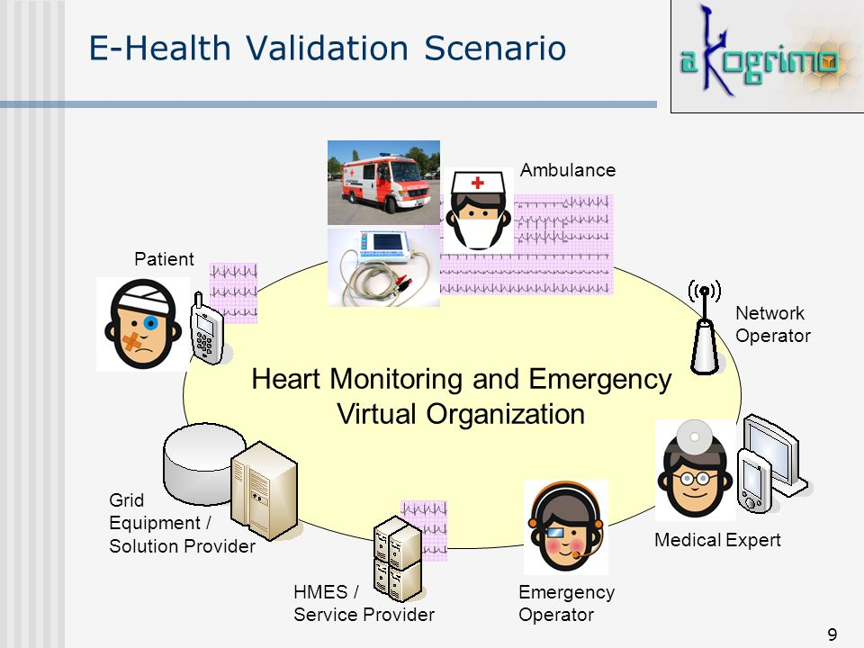 9 E-Health Validation Scenario Heart Monitoring and Emergency Virtual Organization Grid Equipment / Solution Provider Emergency Operator Medical Exper