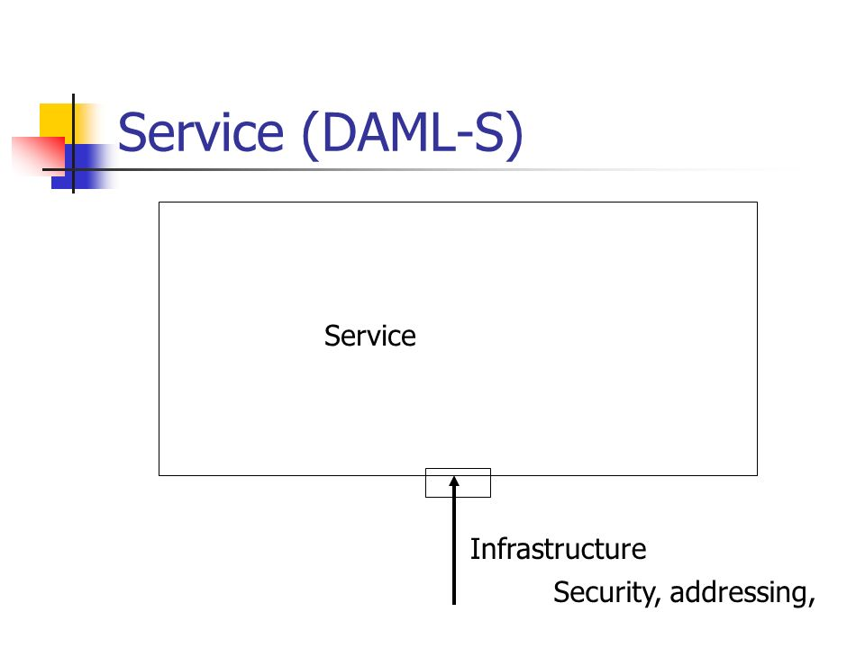 Service (DAML-S) Service Infrastructure Security, addressing,