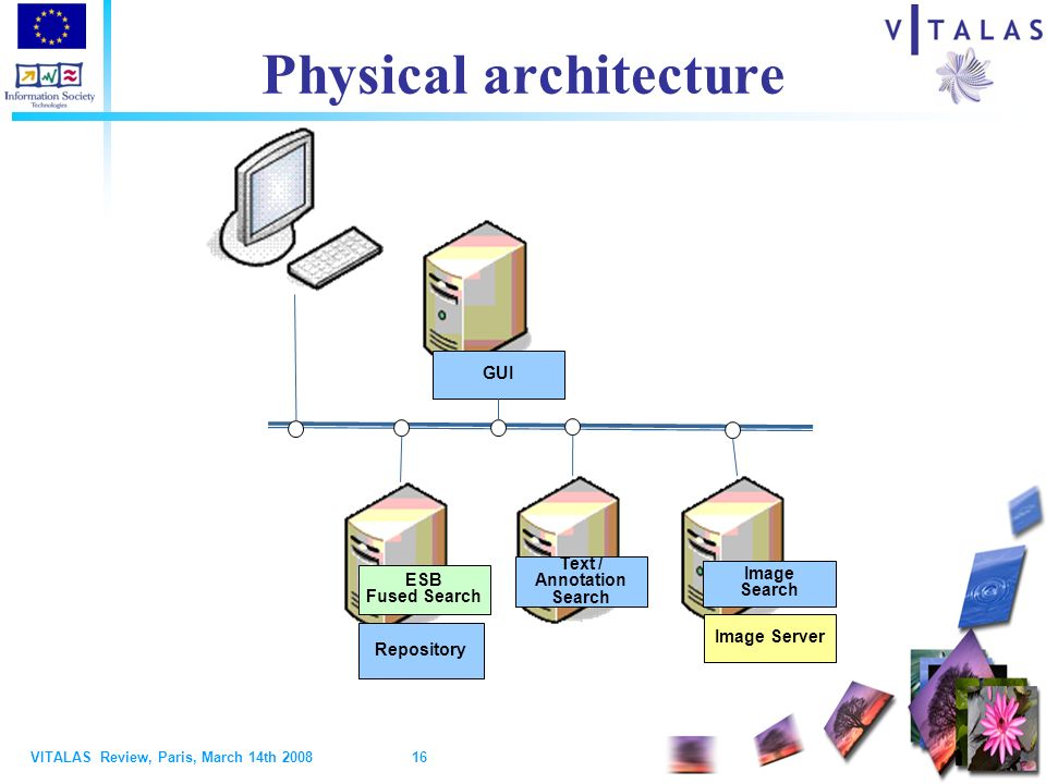 VITALAS Review, Paris, March 14th Physical architecture Text / Annotation Search Image Search GUI ESB Fused Search Repository Image Server