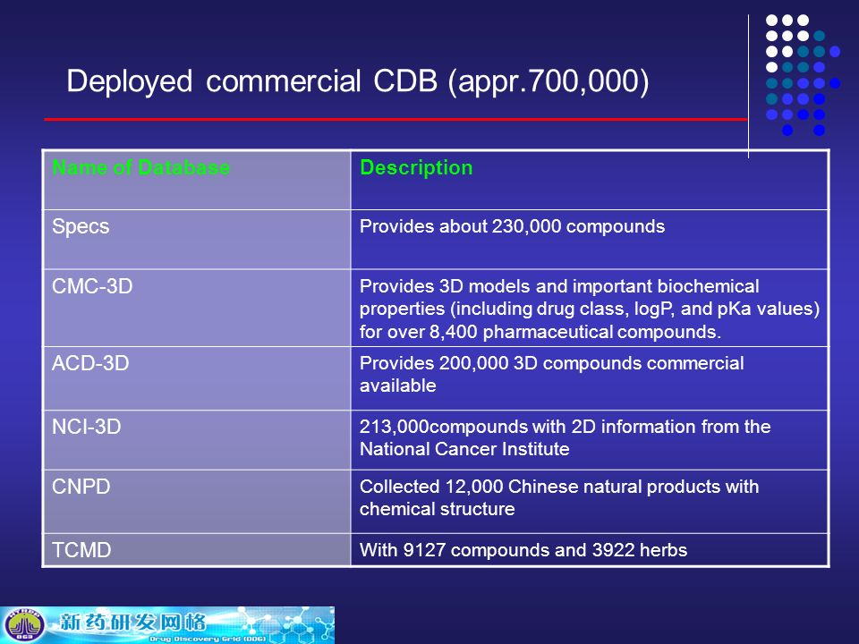 Deployed commercial CDB (appr.700,000) Name of DatabaseDescription Specs Provides about 230,000 compounds CMC-3D Provides 3D models and important biochemical properties (including drug class, logP, and pKa values) for over 8,400 pharmaceutical compounds.