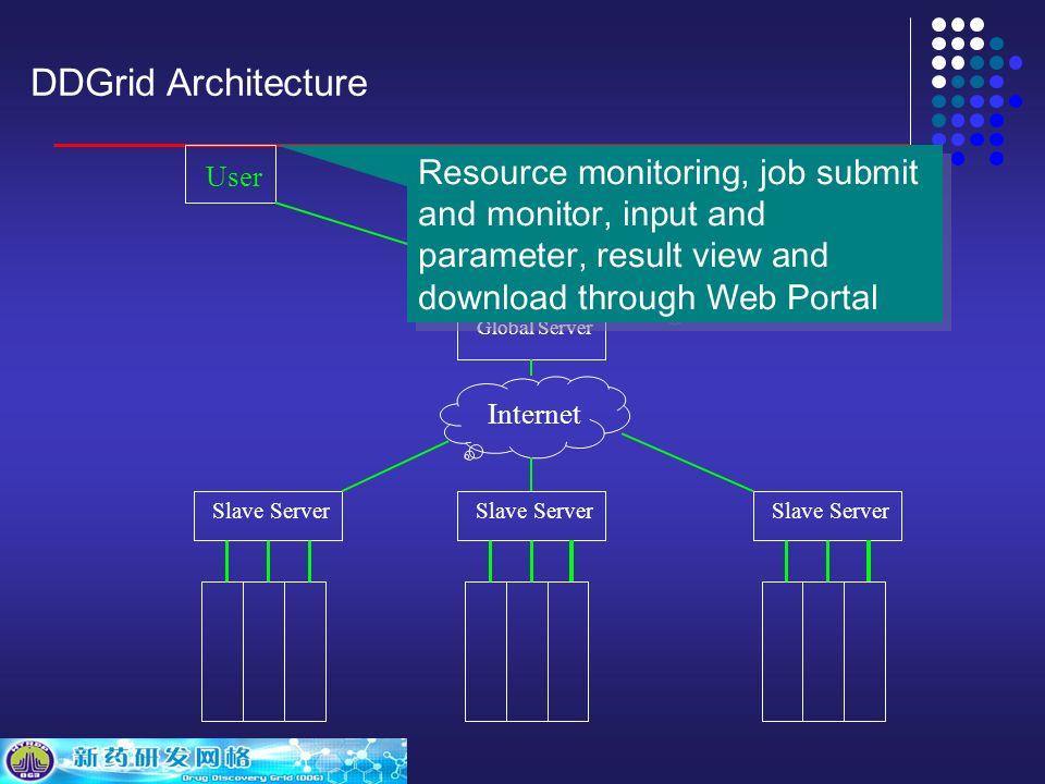 DDGrid Architecture Internet Global Server Slave Server User Internet User interface Resources manag.