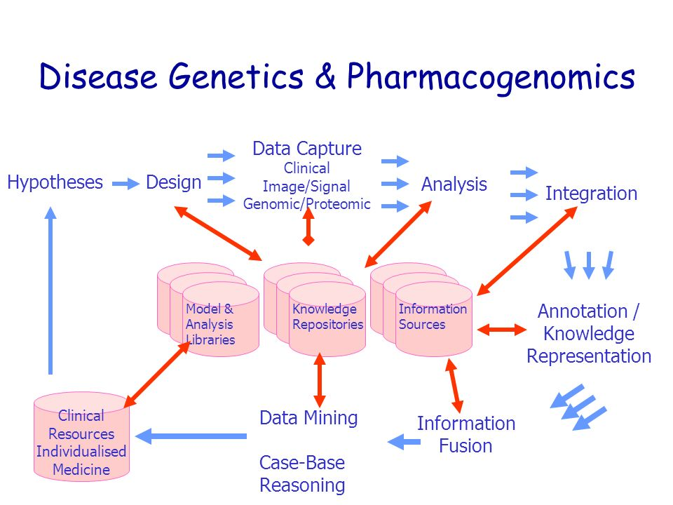 HypothesesDesign Integration Annotation / Knowledge Representation Information Sources Information Fusion Clinical Resources Individualised Medicine Data Mining Case-Base Reasoning Data Capture Clinical Image/Signal Genomic/Proteomic Analysis Knowledge Repositories Model & Analysis Libraries Disease Genetics & Pharmacogenomics