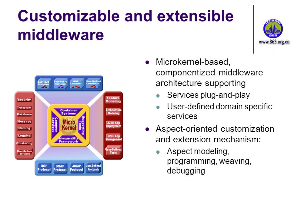 Customizable and extensible middleware Microkernel-based, componentized middleware architecture supporting Services plug-and-play User-defined domain