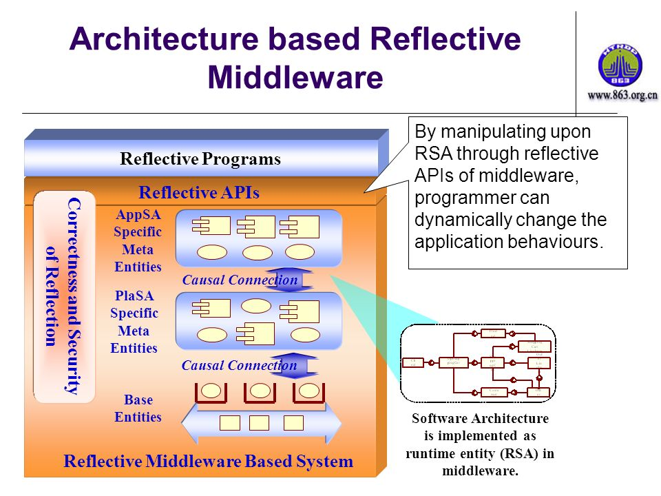 Reflective Middleware Based System Architecture based Reflective Middleware Causal Connection PlaSA Specific Meta Entities Base Entities AppSA Specifi
